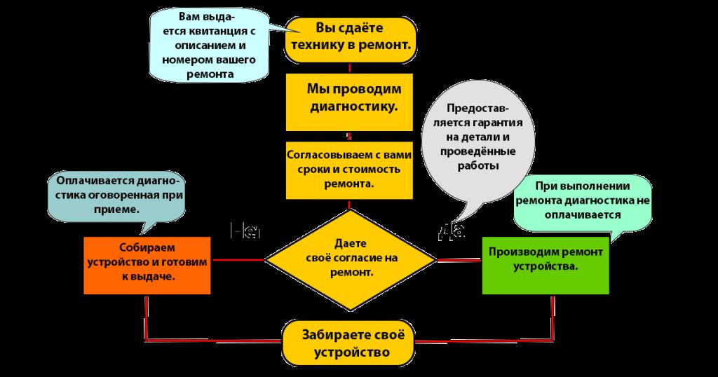 схема сдачи техники в ремонт